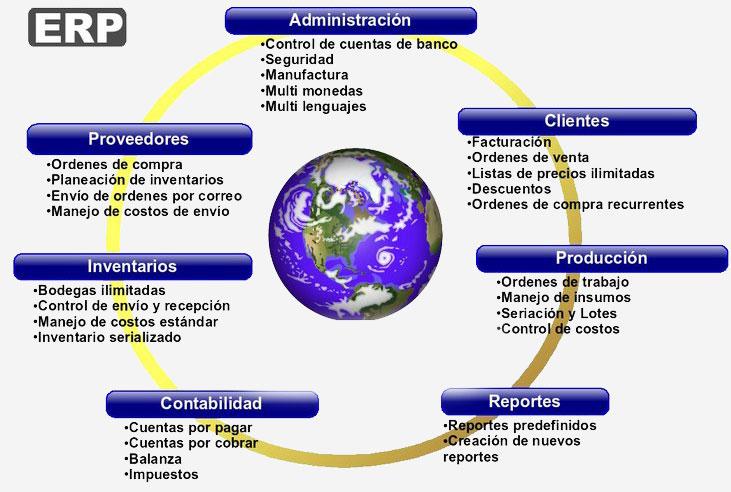 erp-diagrama